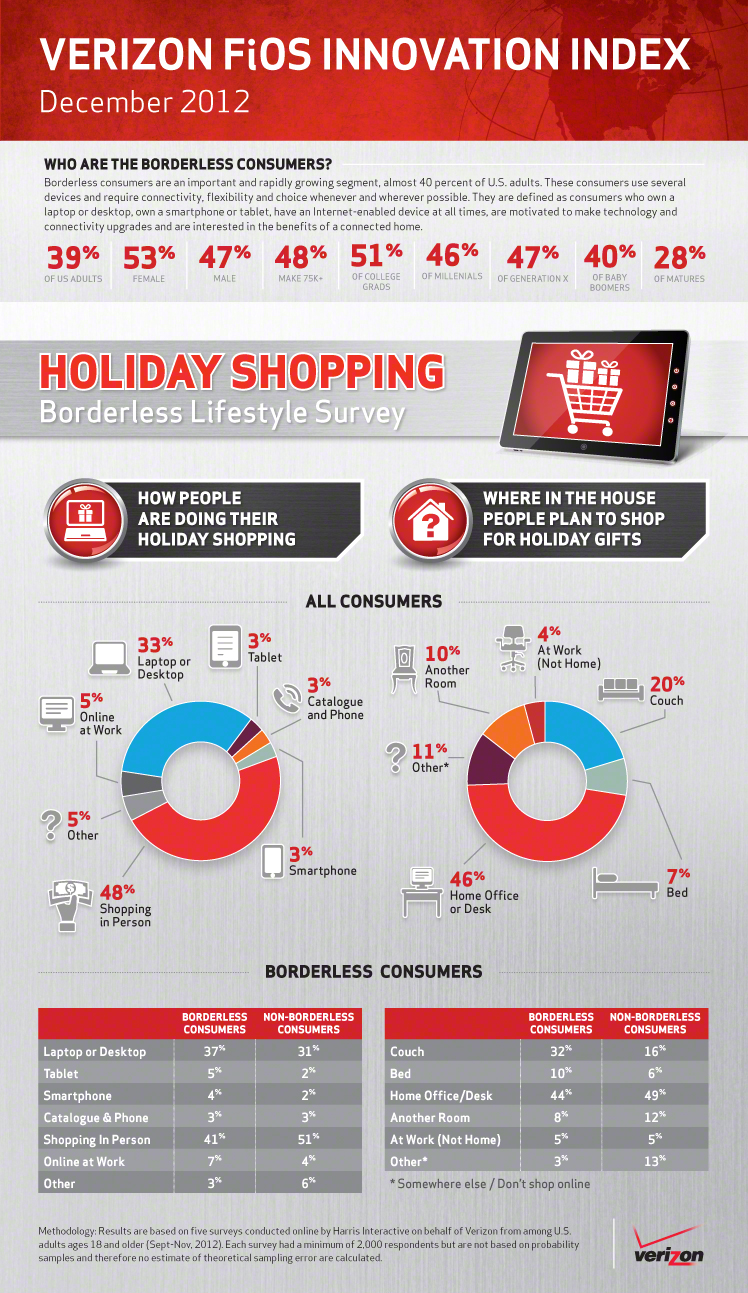 Borderless Consumer Holidays