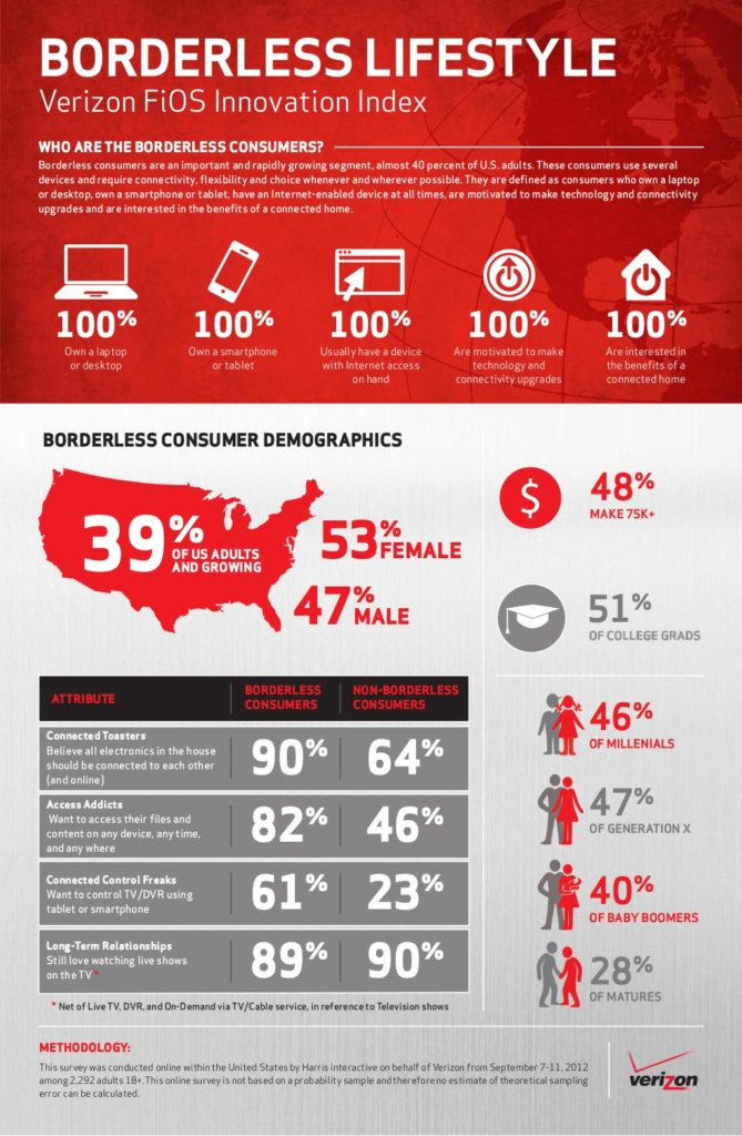 Borderless Lifestyle Verizon