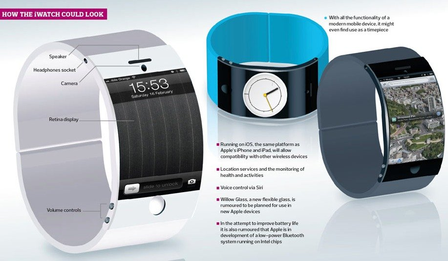 bendableiwatch