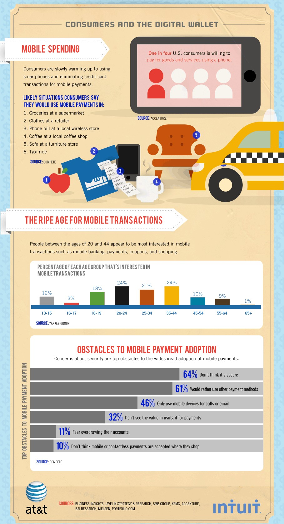 Money Goes Mobile - A Look Inside The Trendy Digital Wallet - Mobile Infographic