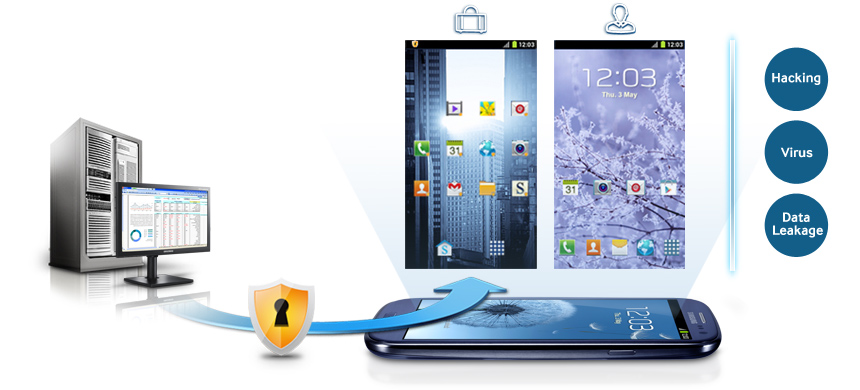 Samsung KNOX - For Enterprise