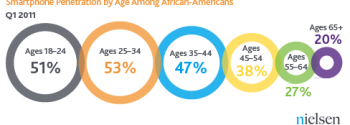 African Americans, Mobile Devices, and Social Media - Smartphone - Age