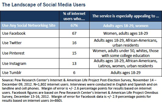 African Americans and Social Media - The Numbers and Networks - Landscape