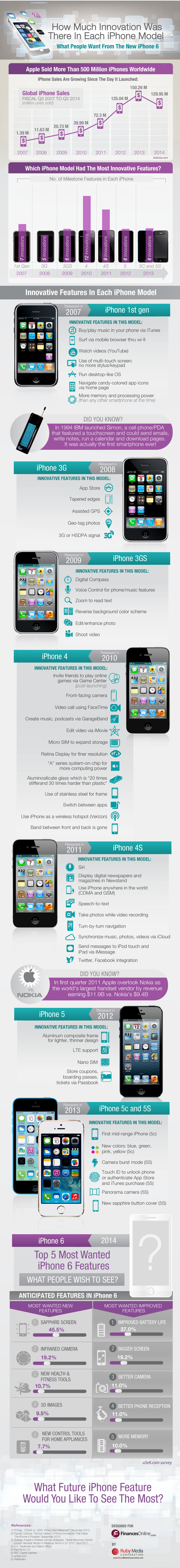 iPhone 6 Most Wanted Features