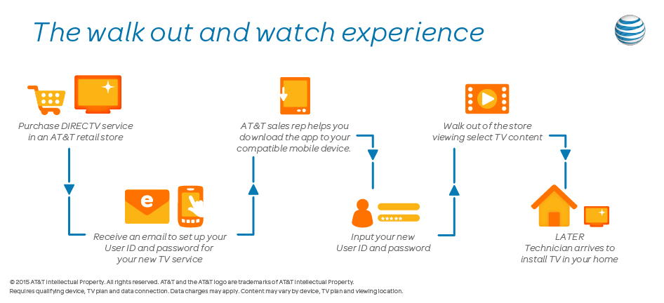 AT&T wireless and tv